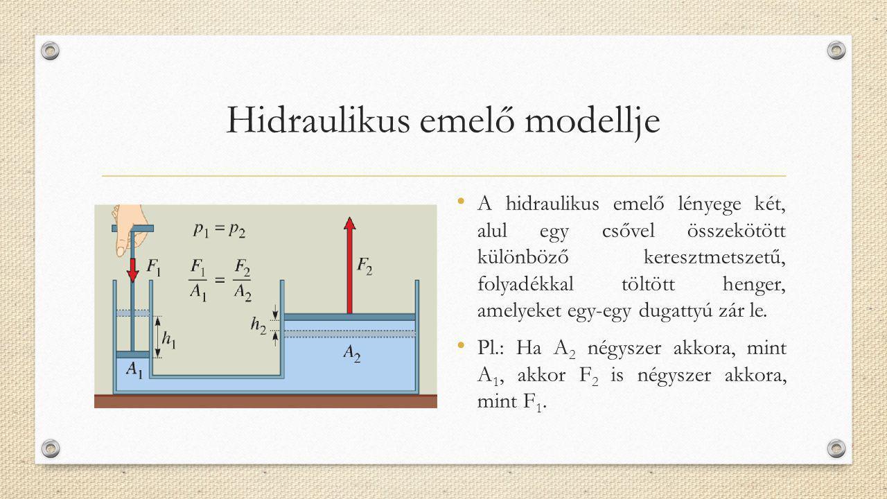 Hidraulikus emelő modellje