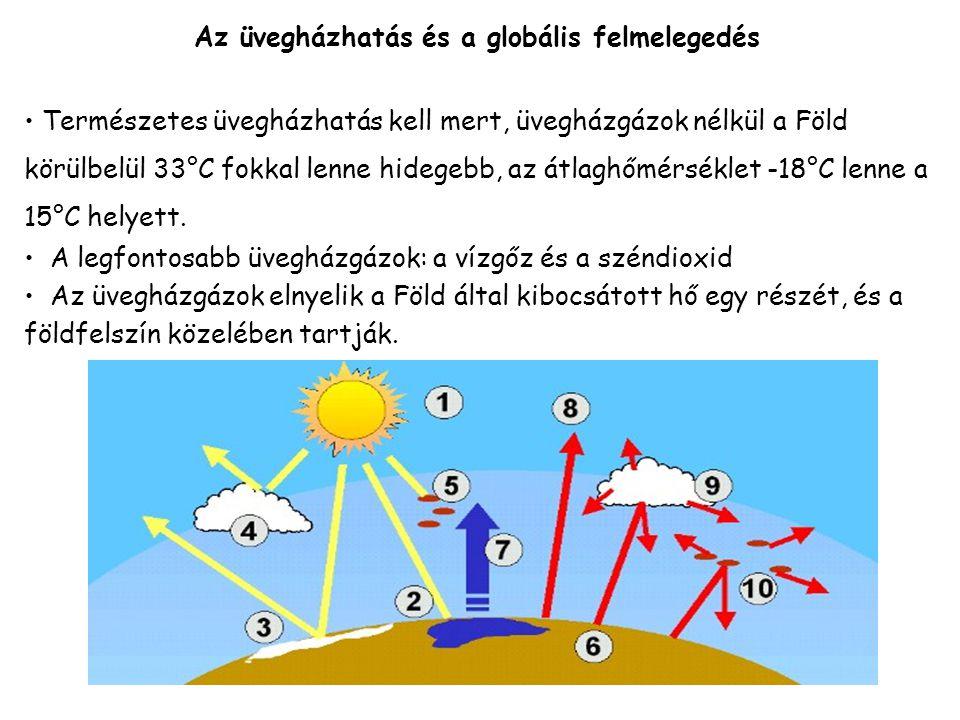 Az üvegházhatás és a globális felmelegedés