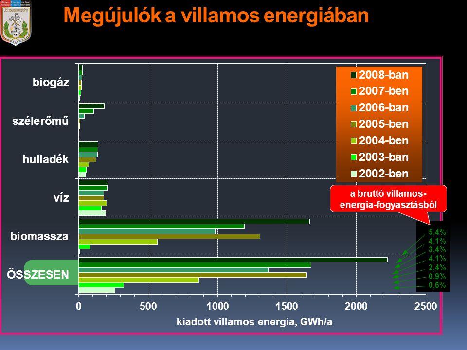 Megújulók a villamos energiában