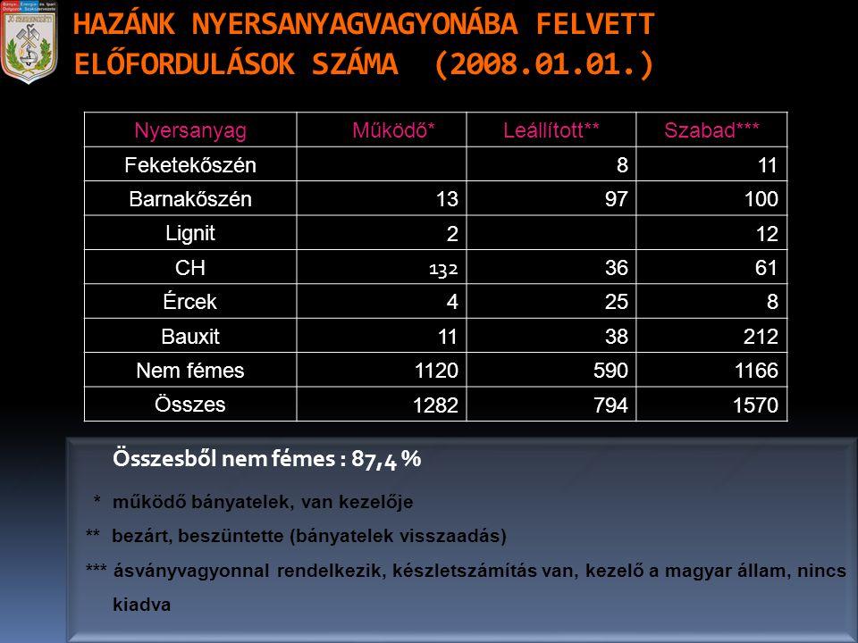HAZÁNK NYERSANYAGVAGYONÁBA FELVETT ELŐFORDULÁSOK SZÁMA (2008.01.01.)