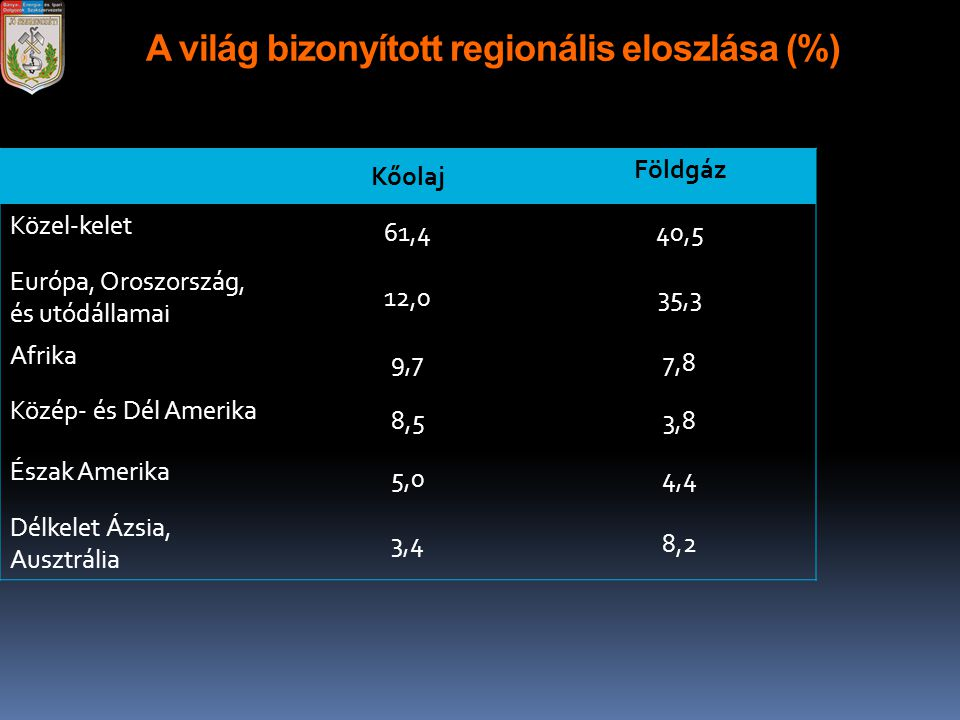 A világ bizonyított regionális eloszlása (%)