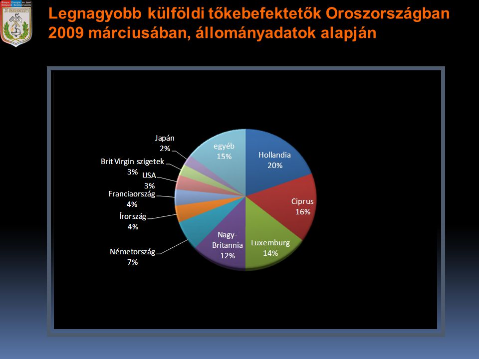 Legnagyobb külföldi tőkebefektetők Oroszországban 2009 márciusában, állományadatok alapján