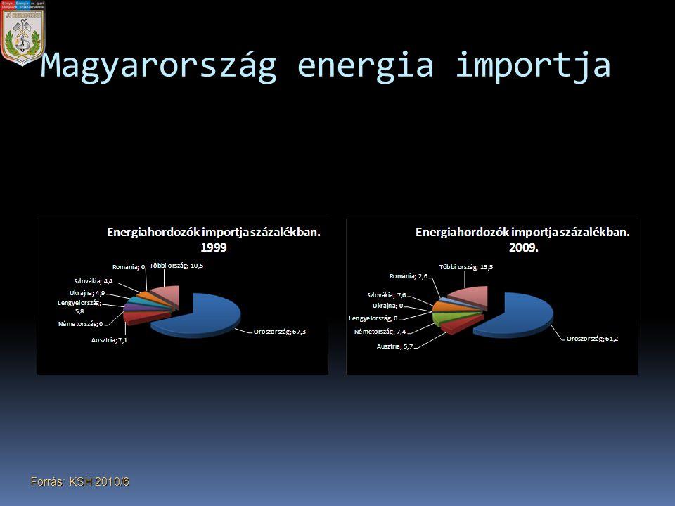 Magyarország energia importja
