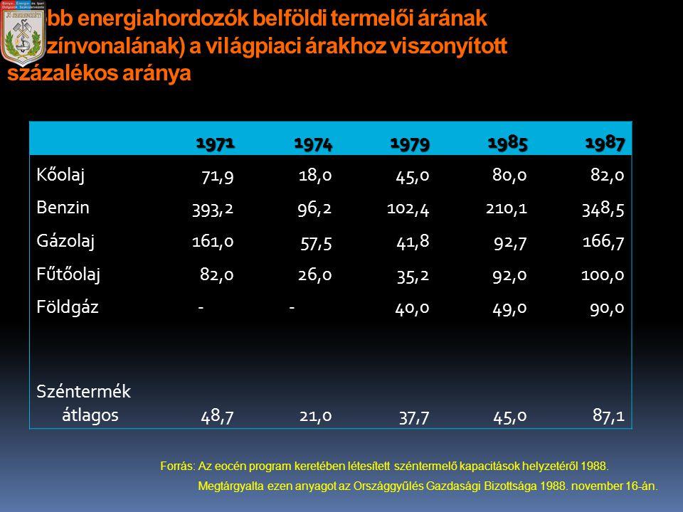 A főbb energiahordozók belföldi termelői árának (árszínvonalának) a világpiaci árakhoz viszonyított százalékos aránya