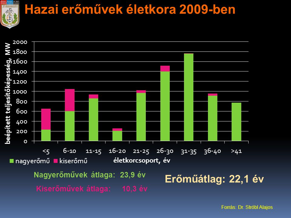 Hazai erőművek életkora 2009-ben