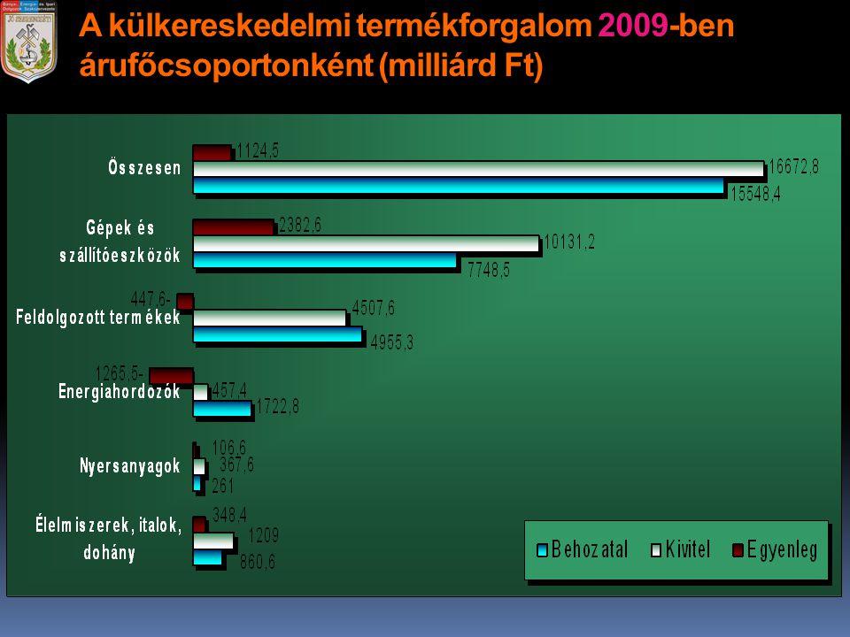 A külkereskedelmi termékforgalom 2009-ben árufőcsoportonként (milliárd Ft)