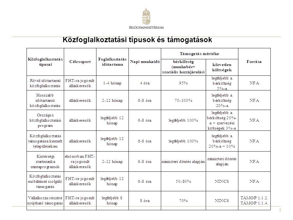 Közfoglalkoztatási típusok és támogatások