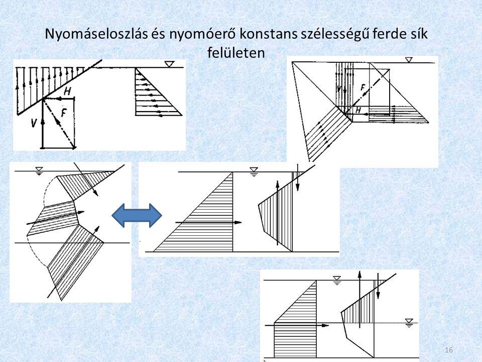 Nyomáseloszlás és nyomóerő konstans szélességű ferde sík felületen