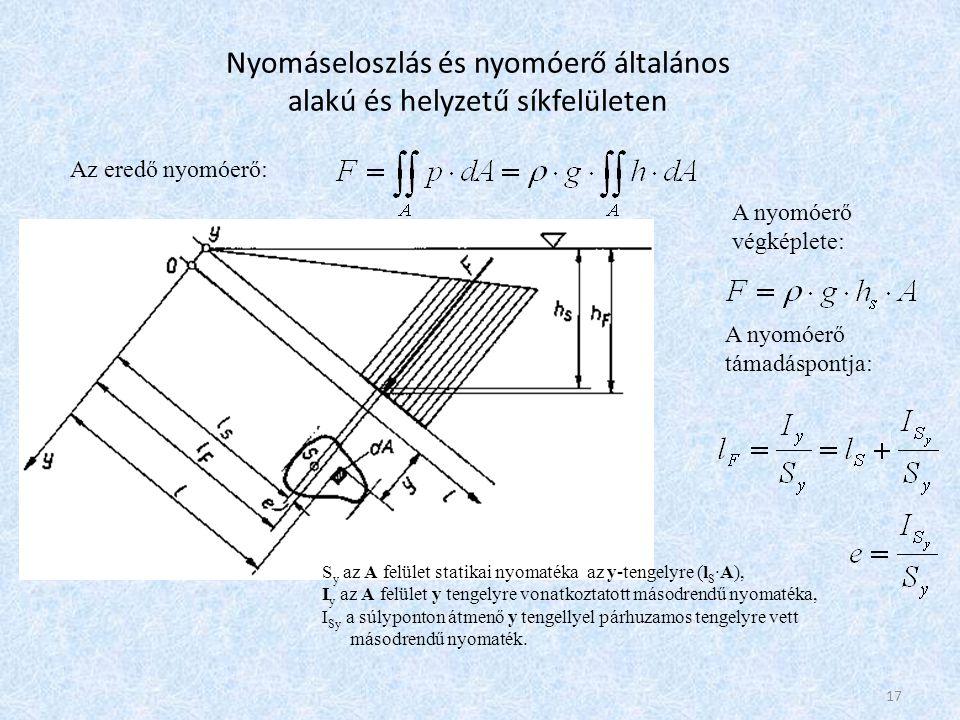 Nyomáseloszlás és nyomóerő általános alakú és helyzetű síkfelületen
