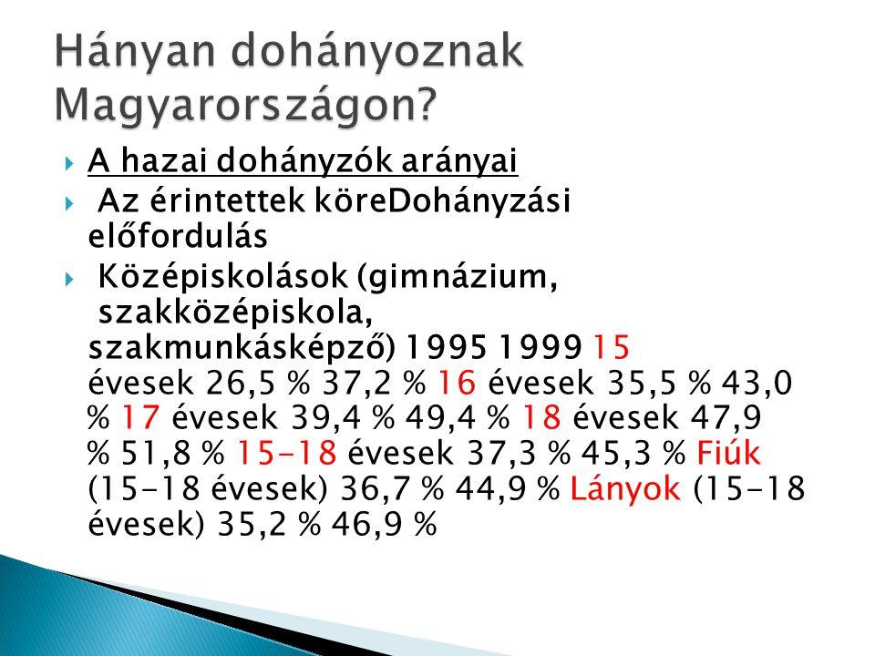 Hányan dohányoznak Magyarországon