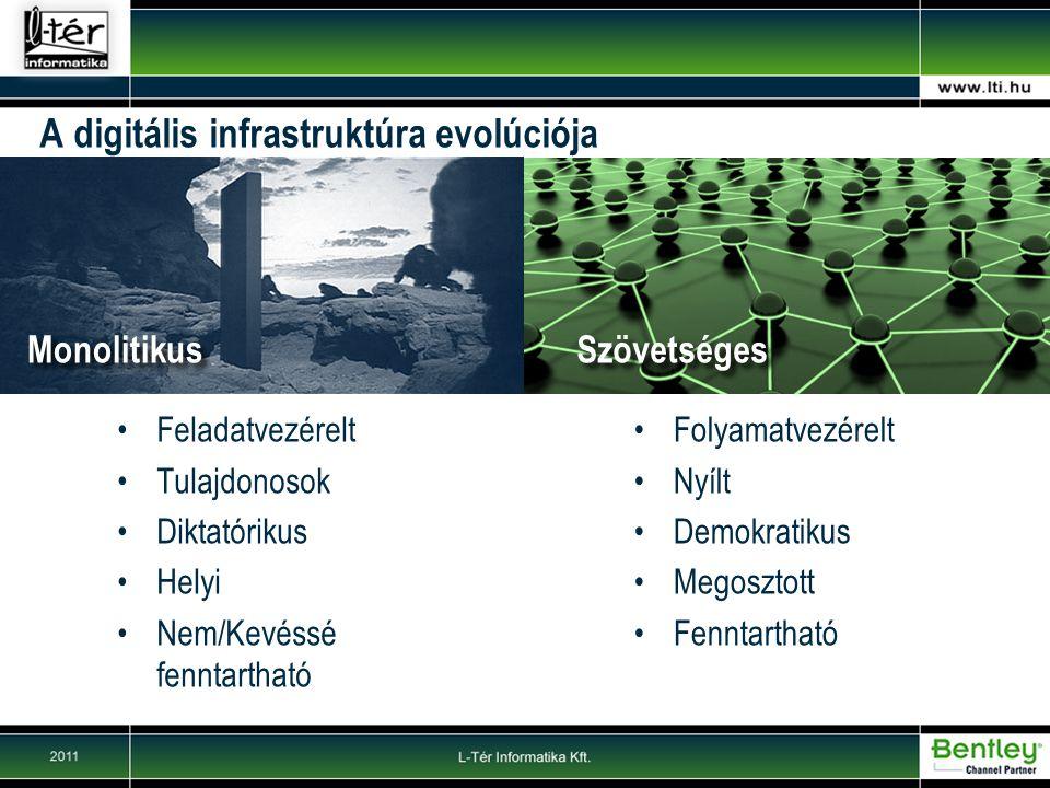 A digitális infrastruktúra evolúciója
