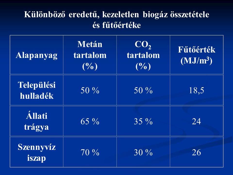 Különböző eredetű, kezeletlen biogáz összetétele és fűtőértéke