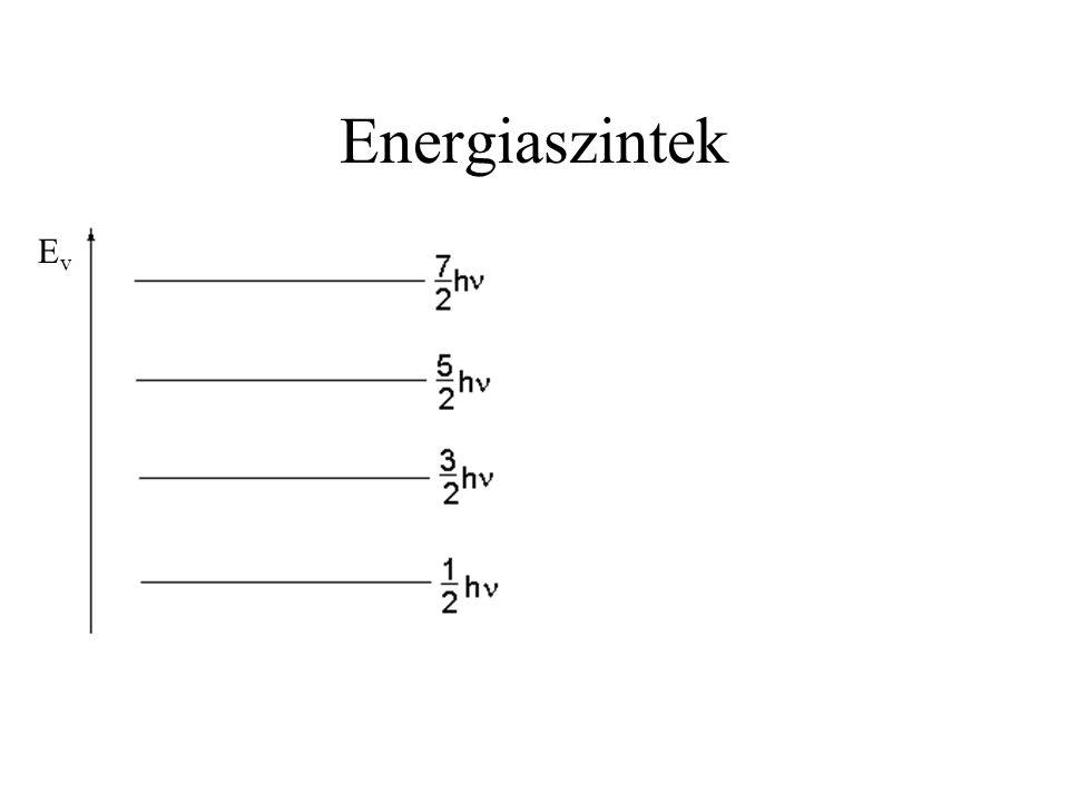 Energiaszintek Ev