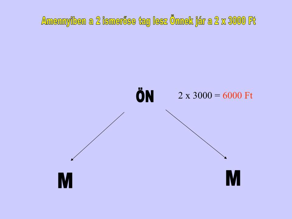 Amennyiben a 2 ismerőse tag lesz Önnek jár a 2 x 3000 Ft