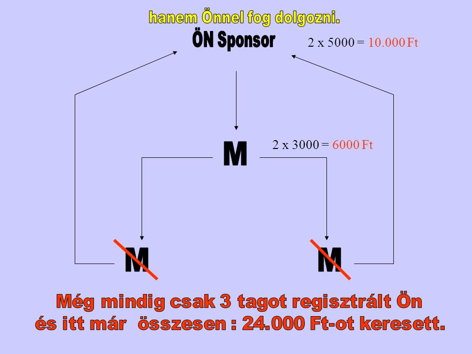 M M M hanem Önnel fog dolgozni. ÖN Sponsor 2 x 5000 = 10.000 Ft