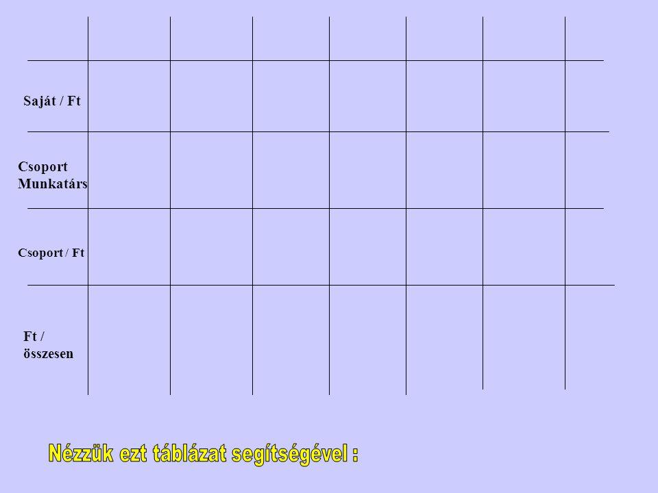 Nézzük ezt táblázat segítségével :