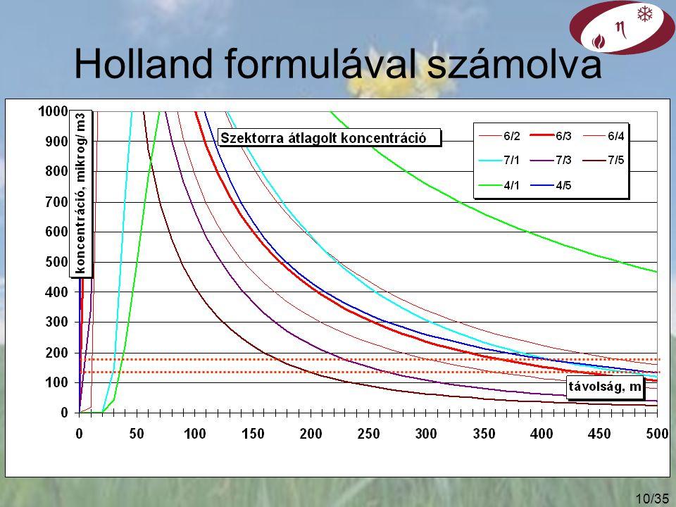 Holland formulával számolva