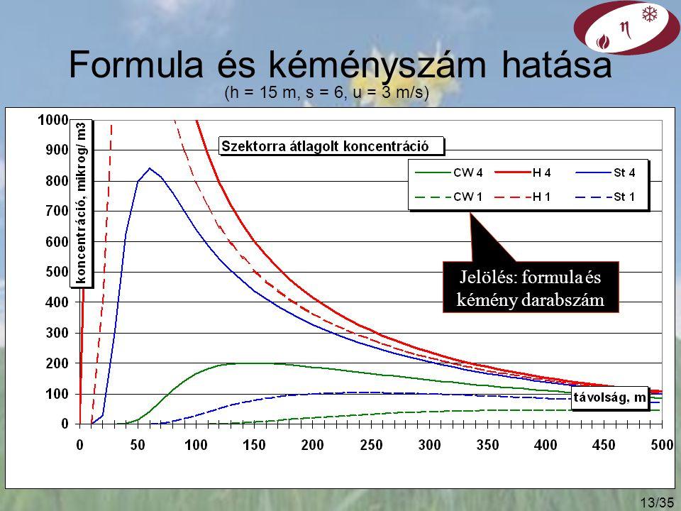 Formula és kéményszám hatása