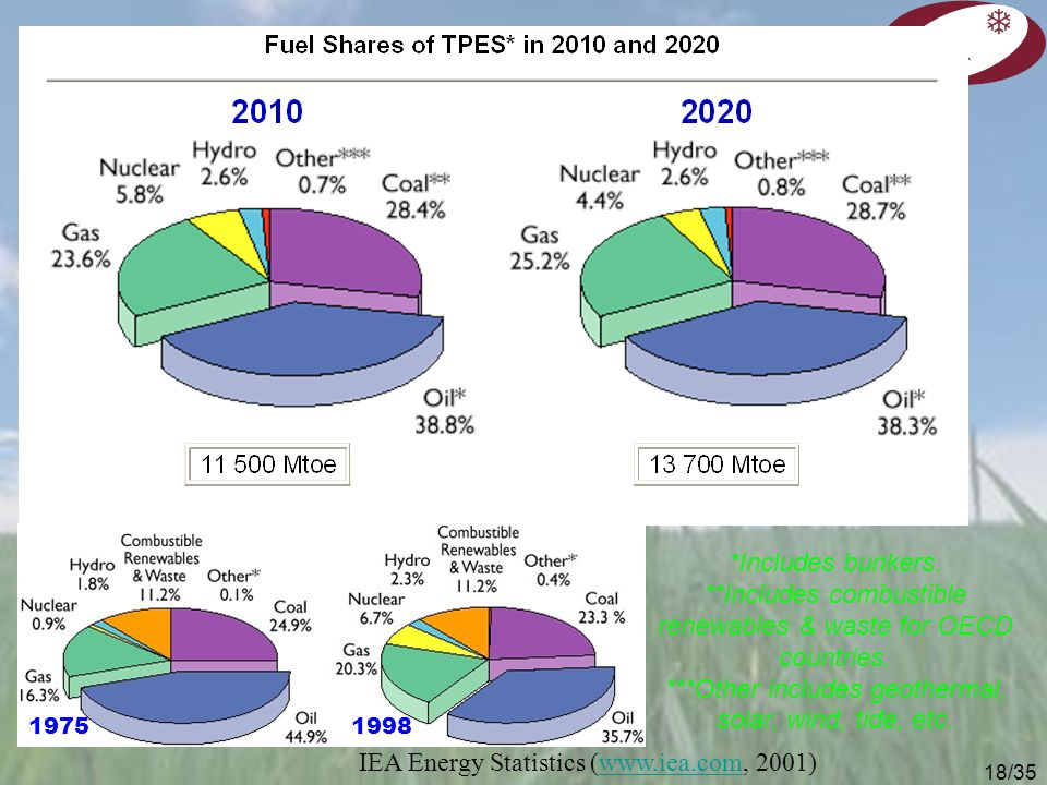 IEA Energy Statistics (www.iea.com, 2001)