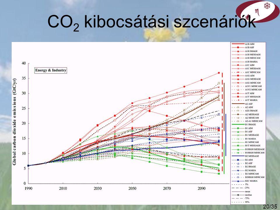CO2 kibocsátási szcenáriók