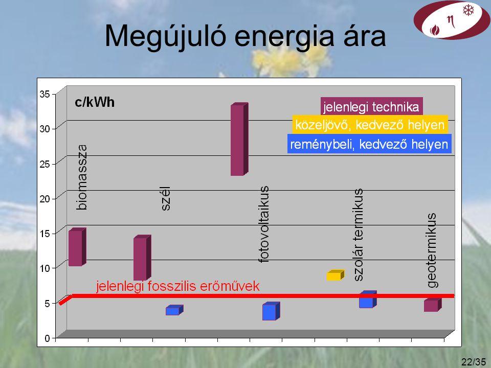 Megújuló energia ára