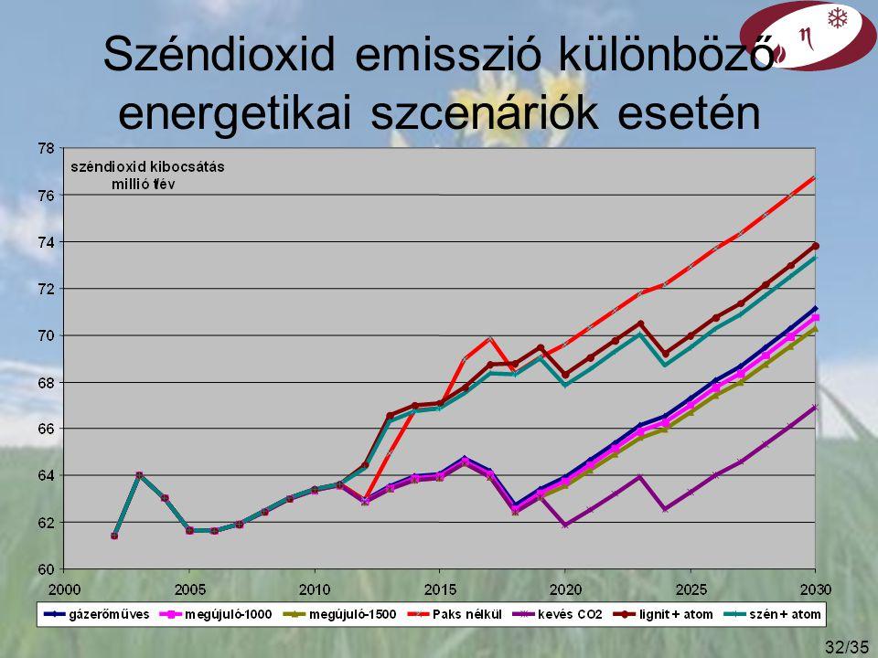 Széndioxid emisszió különböző energetikai szcenáriók esetén