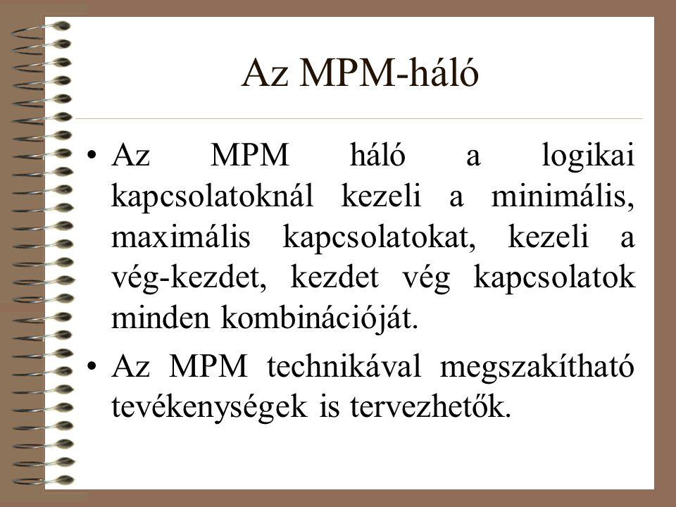 Az MPM-háló