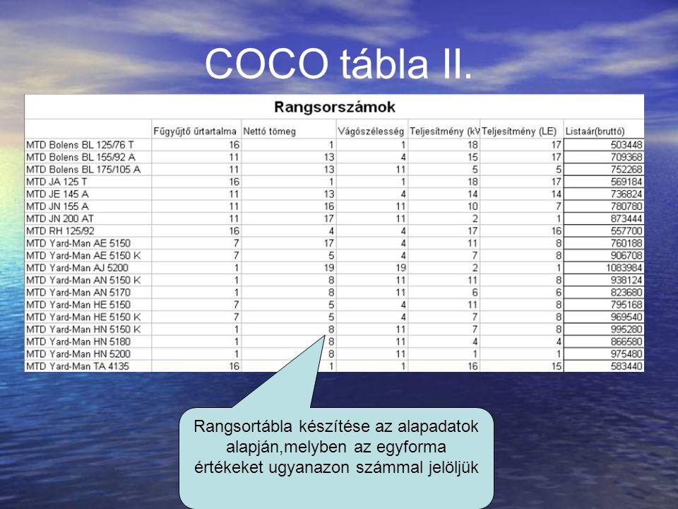 COCO tábla II.
