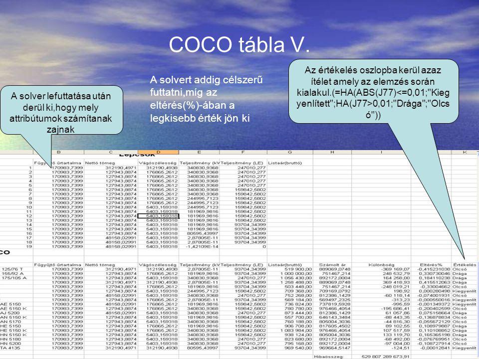 COCO tábla V.