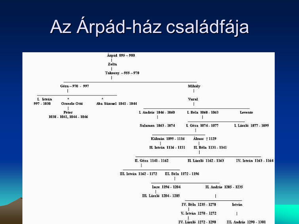Az Árpád-ház családfája