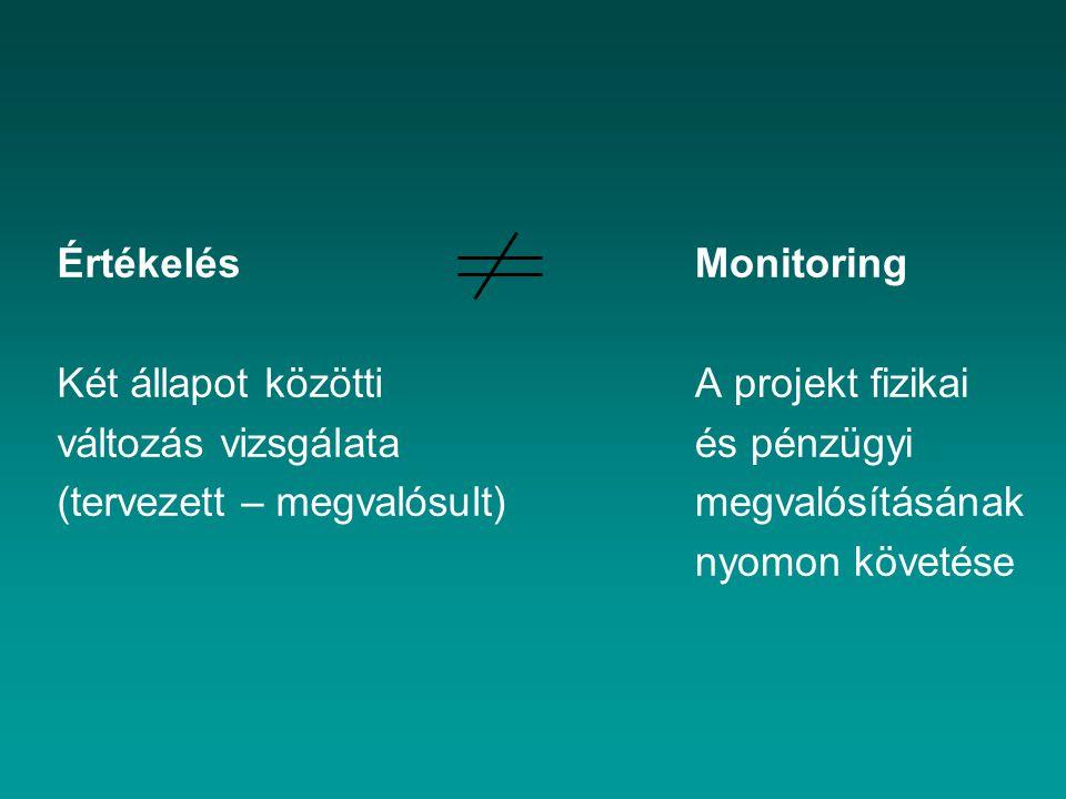 Értékelés Két állapot közötti. változás vizsgálata. (tervezett – megvalósult) Monitoring. A projekt fizikai.
