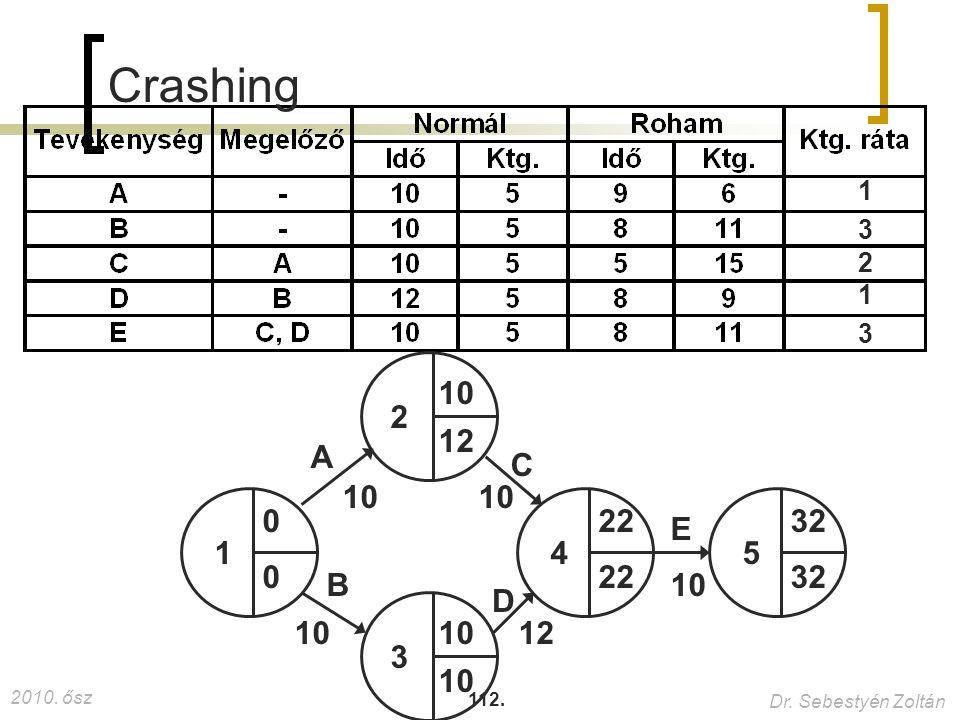 Crashing 1 3 2 1 1 2 3 4 5 A B C D E 10 12 3 10 12 22 32 22 32 10 10