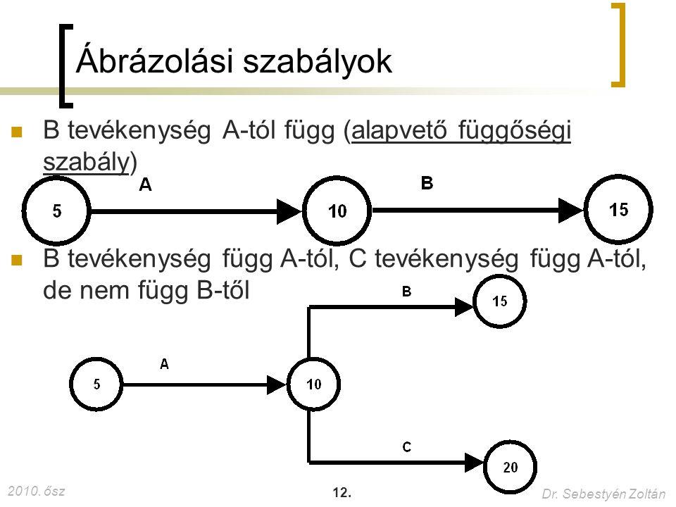 Ábrázolási szabályok B tevékenység A-tól függ (alapvető függőségi szabály) B tevékenység függ A-tól, C tevékenység függ A-tól, de nem függ B-től.