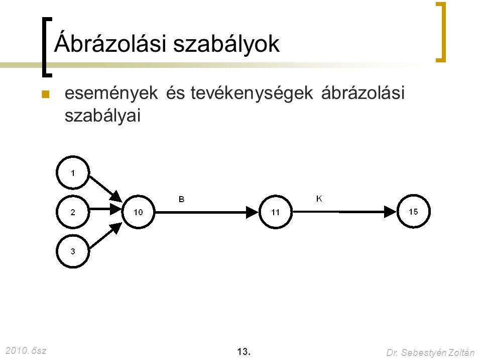 Ábrázolási szabályok események és tevékenységek ábrázolási szabályai