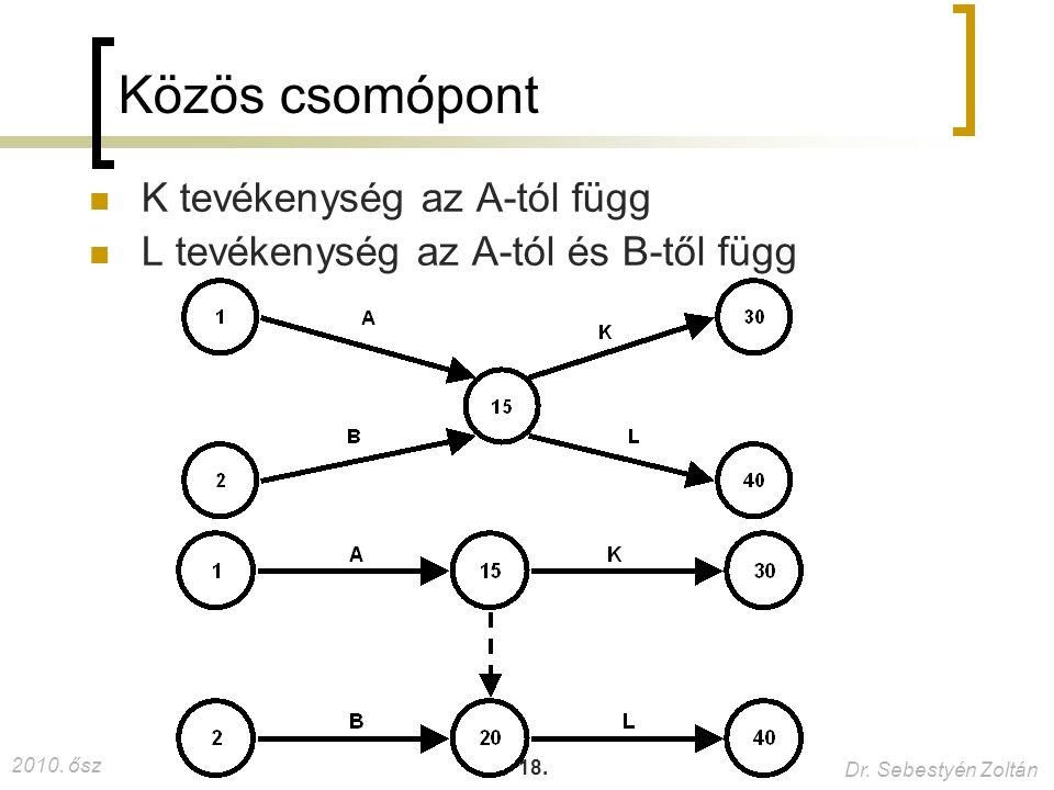 Közös csomópont K tevékenység az A-tól függ