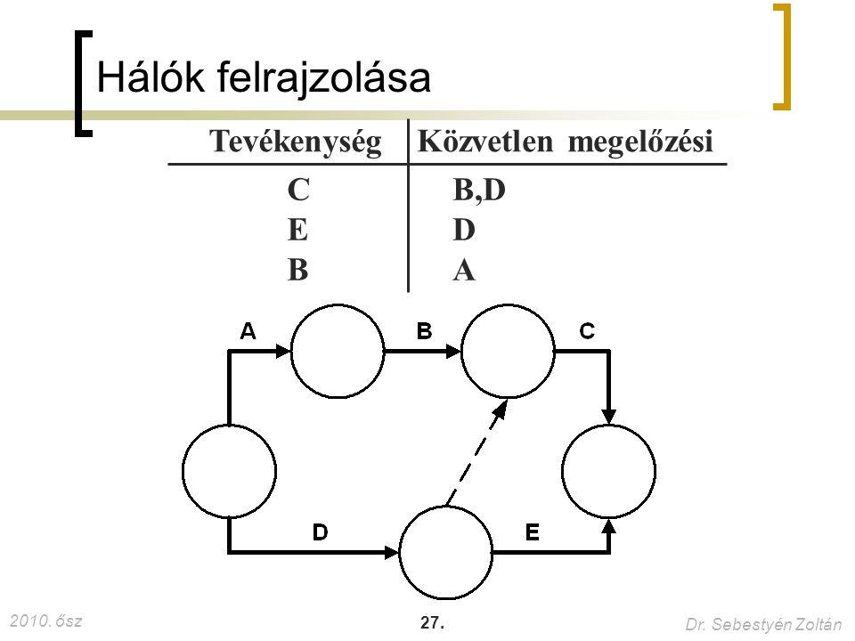 Hálók felrajzolása C E B B,D D A Tevékenység Közvetlen megelőzési