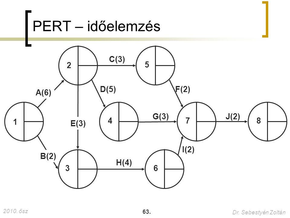 PERT – időelemzés A(6) B(2) 1 2 3 4 5 6 7 8 E(3) C(3) D(5) F(2) G(3)
