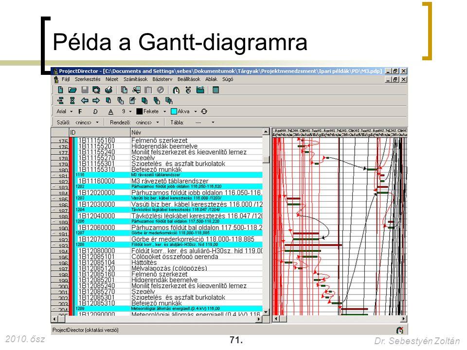 Példa a Gantt-diagramra