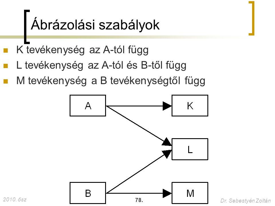 Ábrázolási szabályok K tevékenység az A-tól függ
