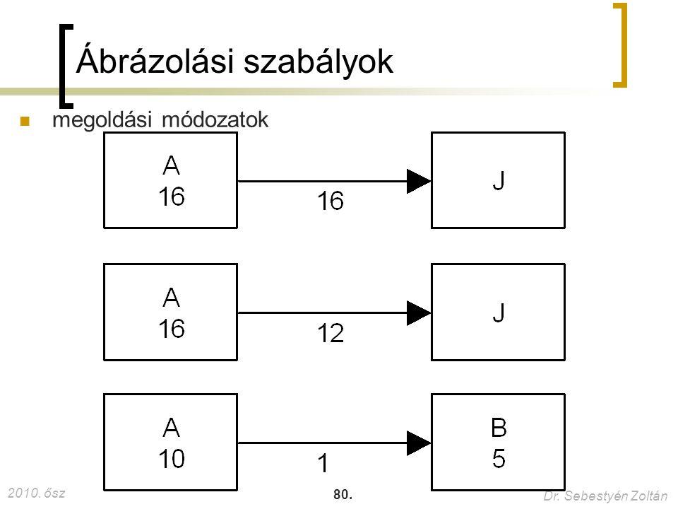 Ábrázolási szabályok megoldási módozatok