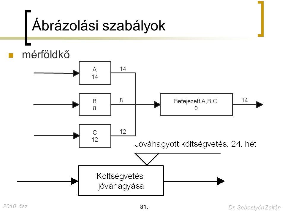 Ábrázolási szabályok mérföldkő A 14 Befejezett A,B,C C 12 B 8