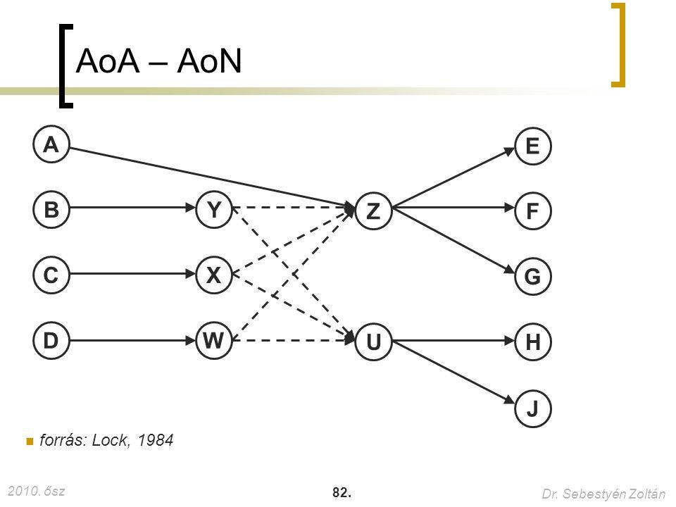 AoA – AoN A E B Y Z F C X G D W U H J forrás: Lock, 1984