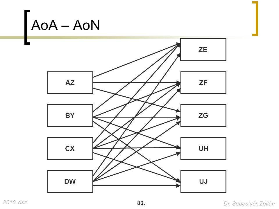 AoA – AoN ZE AZ ZF BY ZG CX UH DW UJ