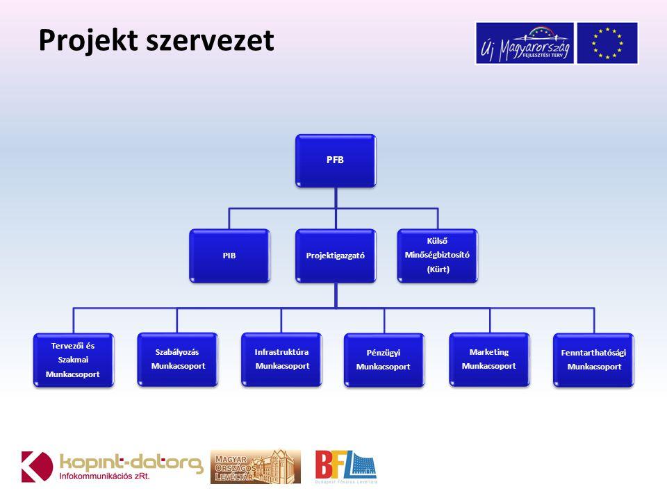 Projekt szervezet PFB PIB Projektigazgató Munkacsoport Szakmai