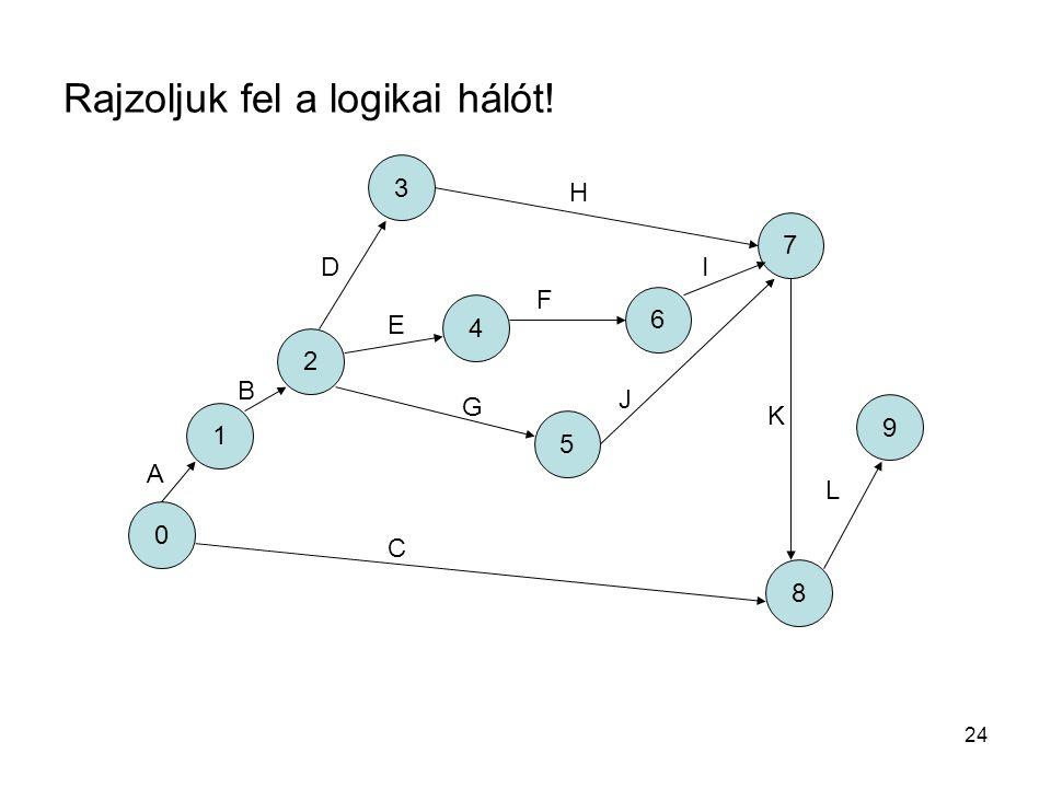 Rajzoljuk fel a logikai hálót!