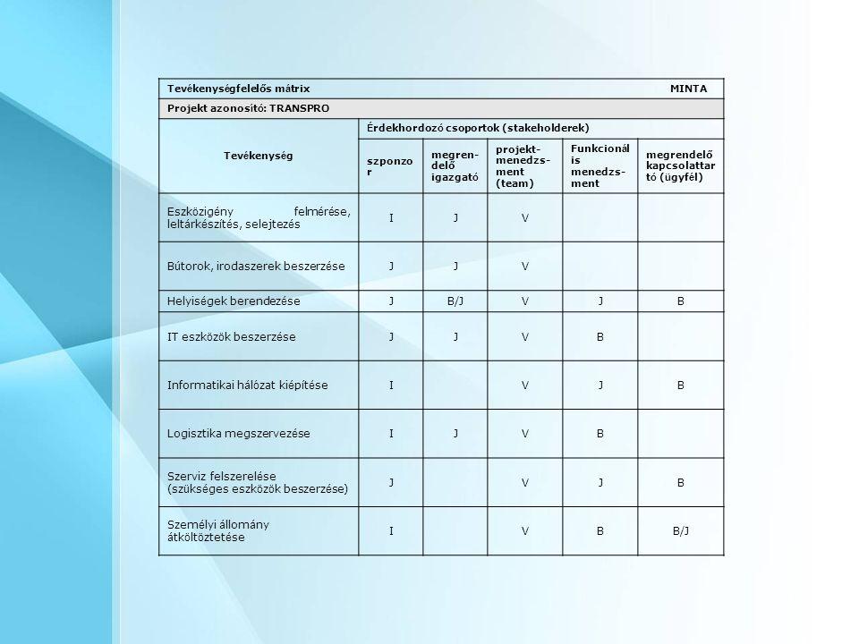 Eszközigény felmérése, leltárkészítés, selejtezés I J V