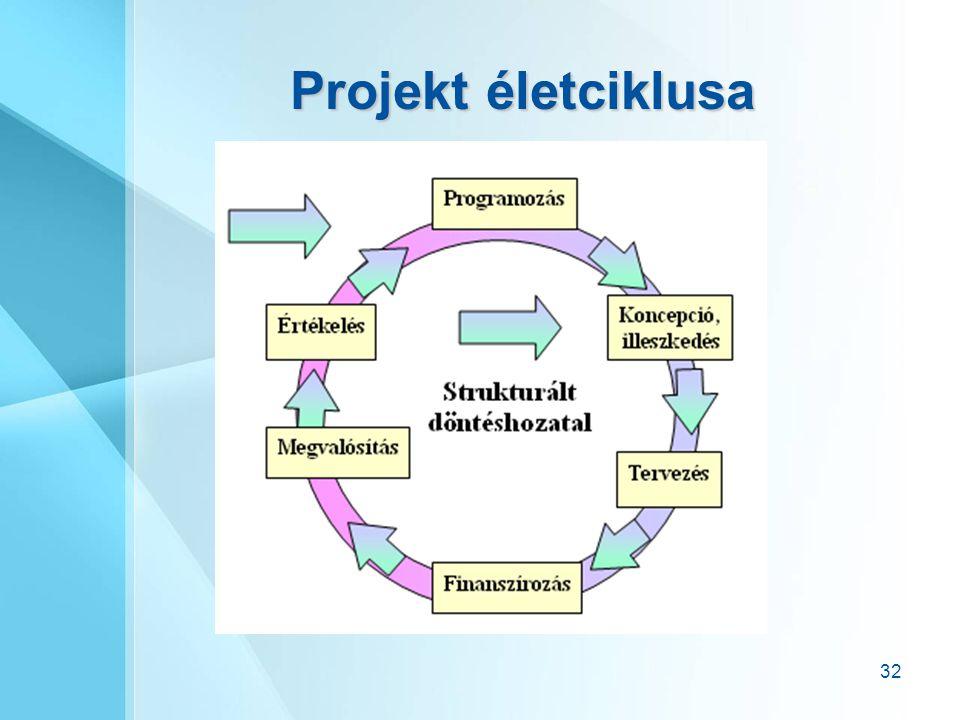 Projekt életciklusa