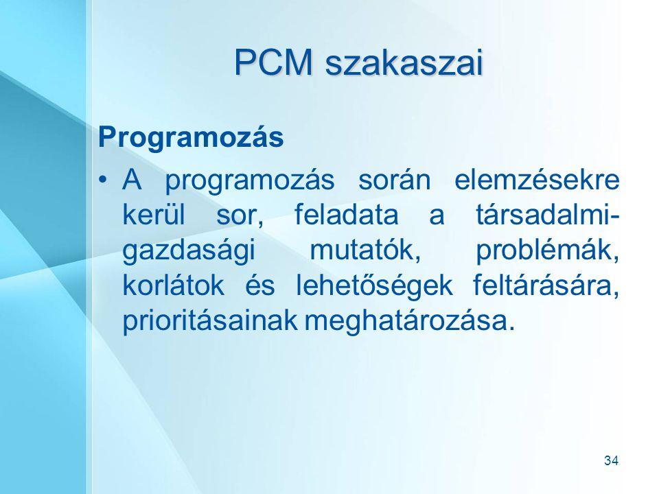 PCM szakaszai Programozás
