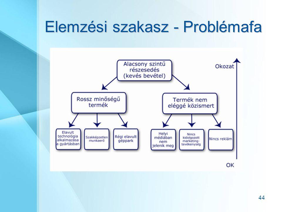 Elemzési szakasz - Problémafa