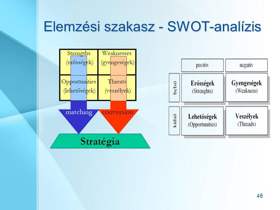Elemzési szakasz - SWOT-analízis